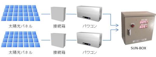 SunBoxのシステム構成